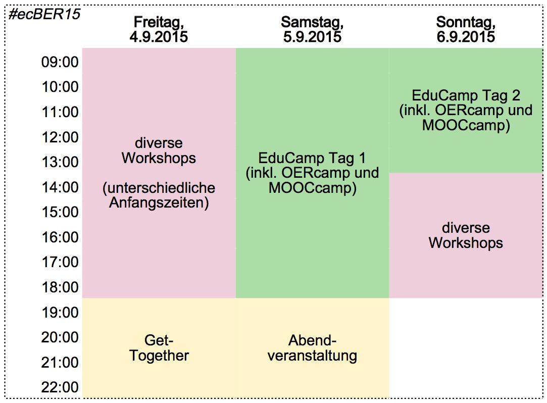Die Struktur des #evBER15